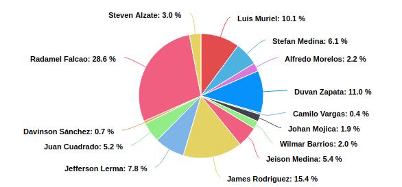 Porcentaje de publicaciones de cada jugador de la Selección Colombia